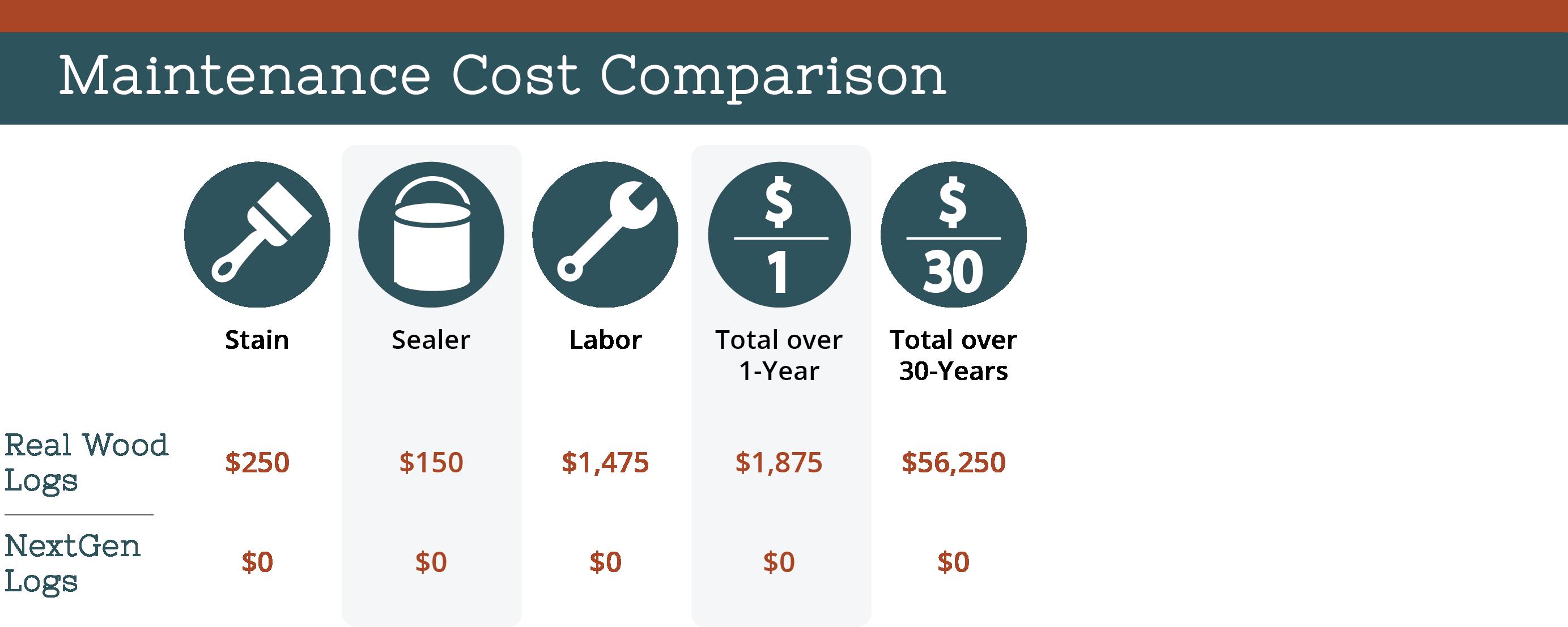 nextgen_logs_concrete_log_siding_maintenance_cost_comparison_chart
