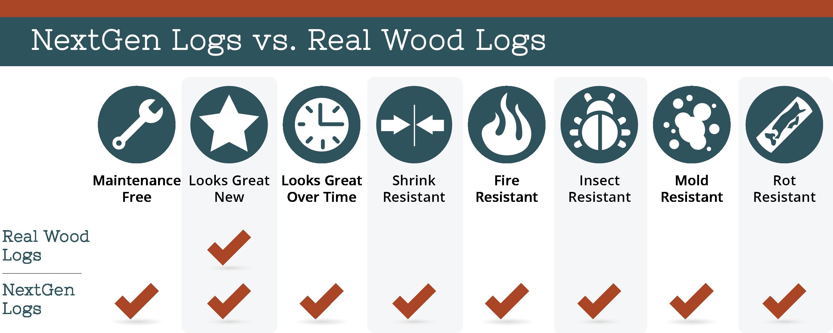 nextgen_logs_concrete_log_siding_nextgen_logs_vs_real_wood_logs_chart