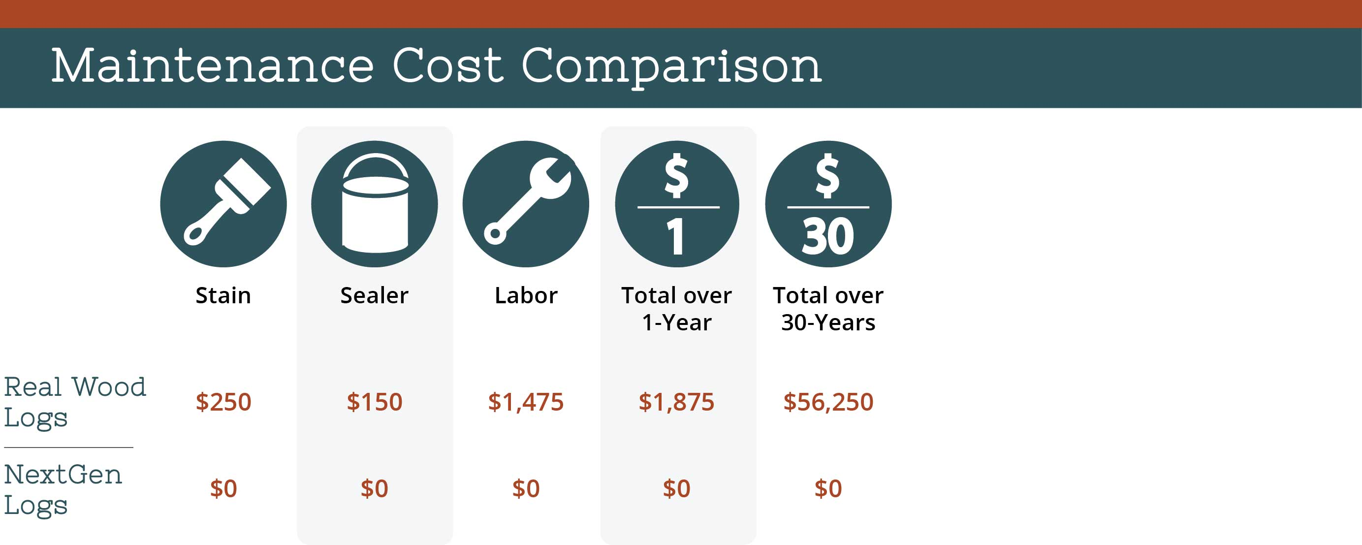 nextgen_logs_concrete_log_siding_maintenance_cost_comparison_chart