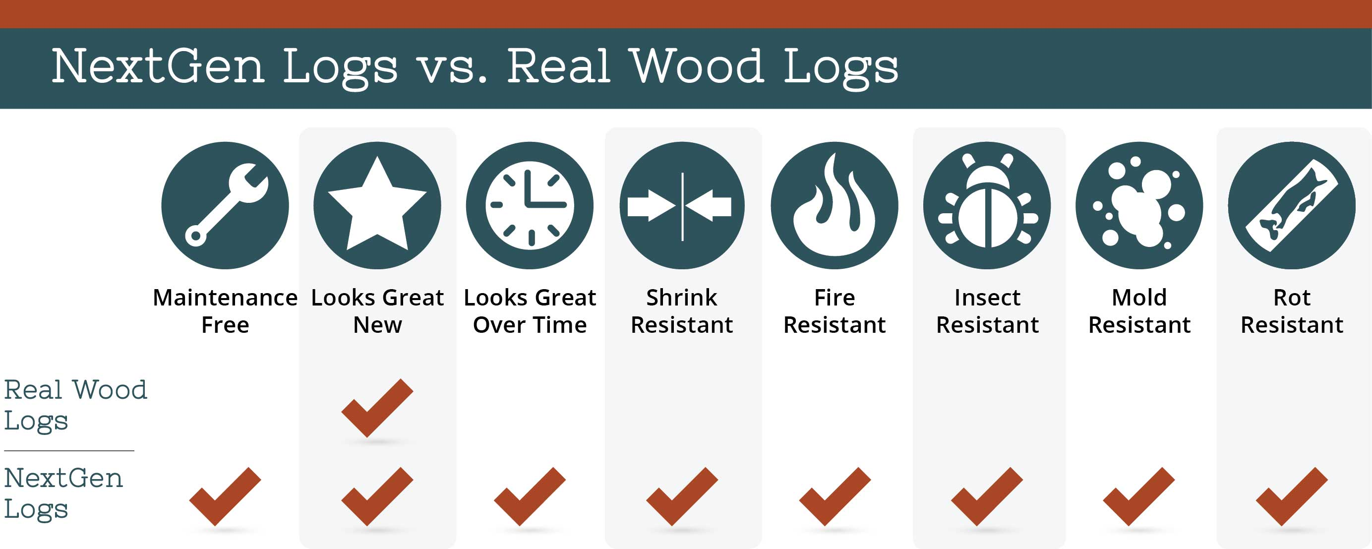 nextgen_logs_concrete_log_siding_nextgen_logs_vs_real_wood_logs_chart